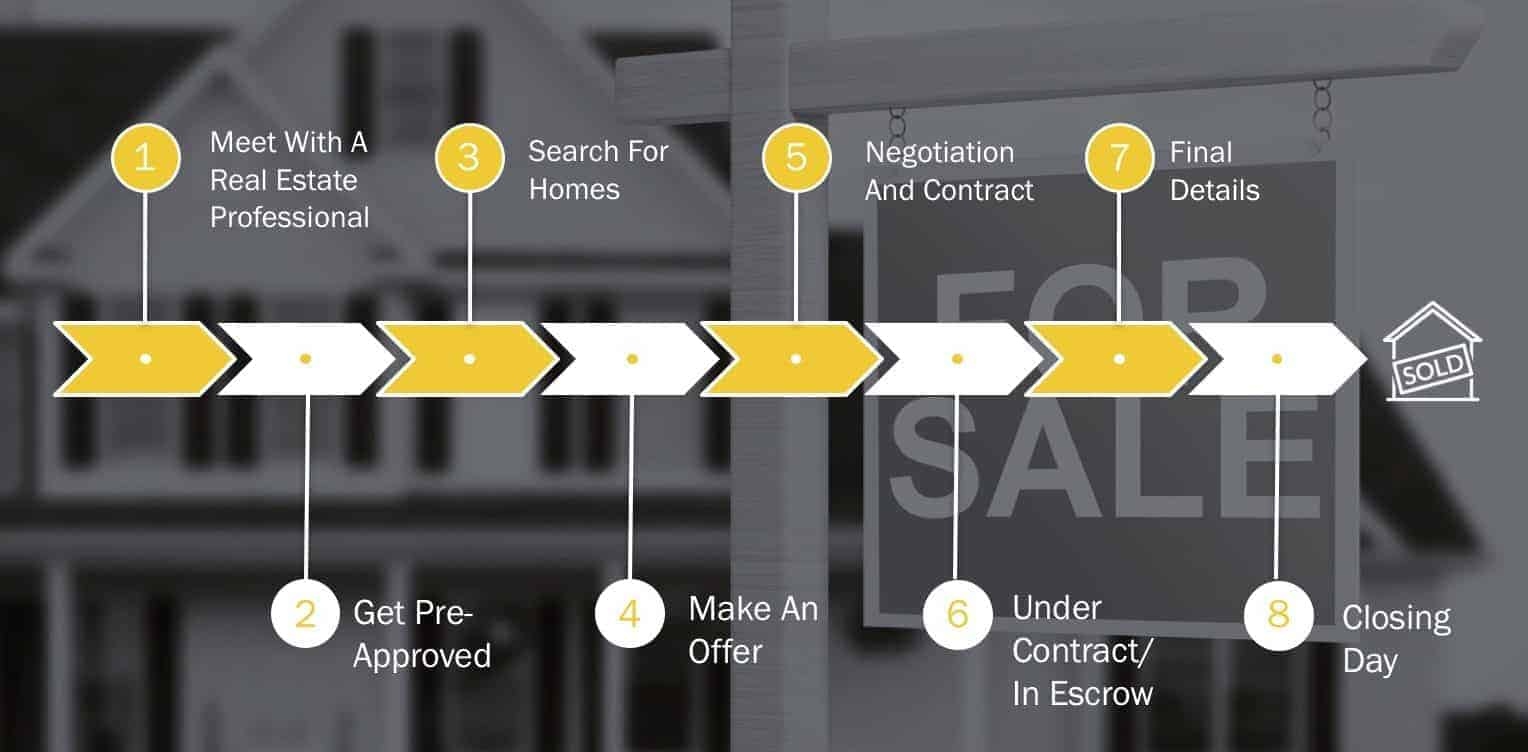 Buying a Home, Buyer's Road Map