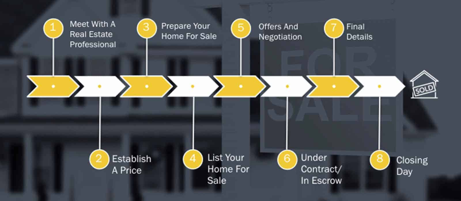 Sell Your Home, Seller's Road Map